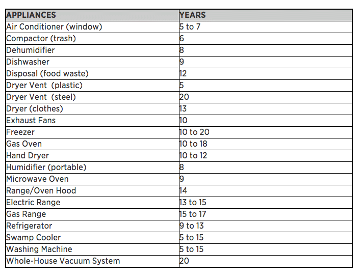 Appliance Chart